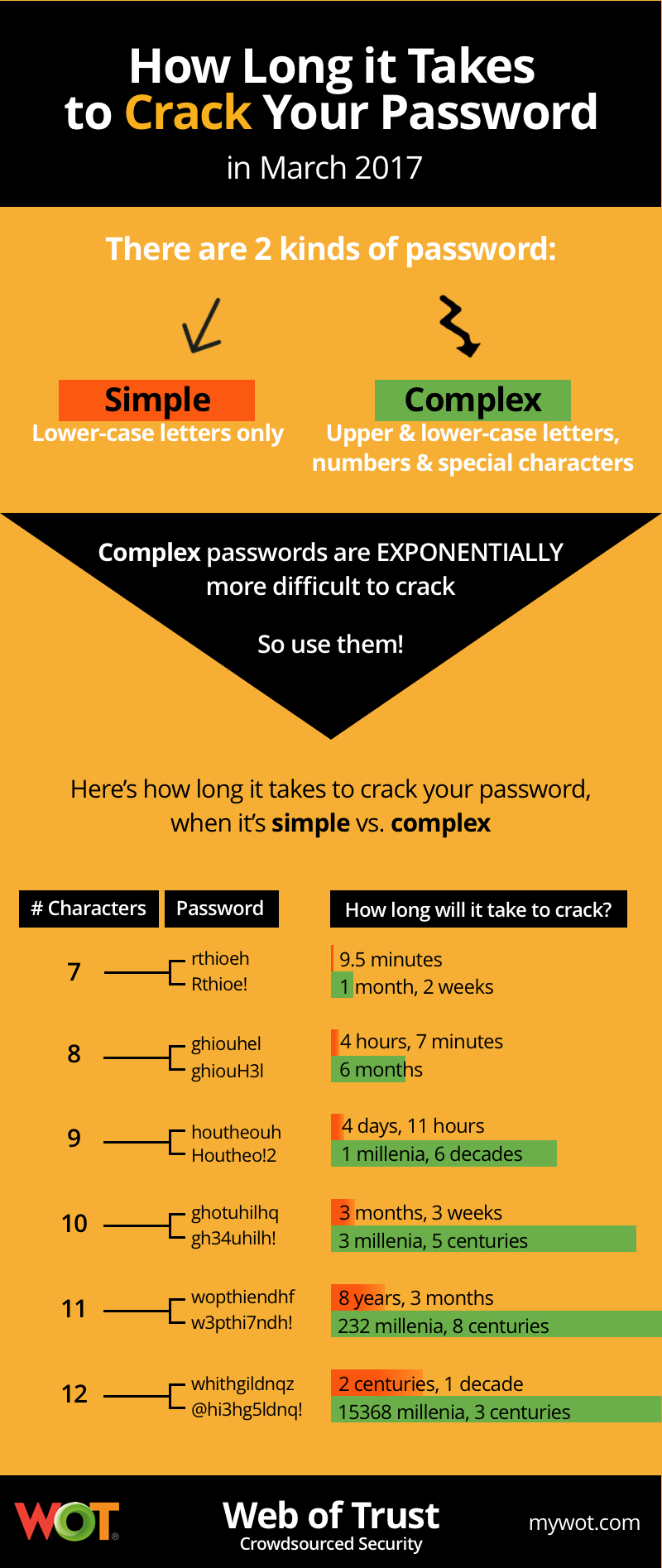 How long it takes to crack your password infographic