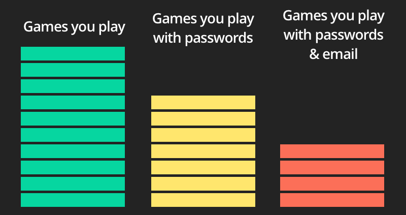how many online games we use passwords for